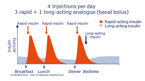 Insulin: 4 injections per day